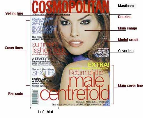 Magazine Cover design diagram showing key elements, masthead, cover lines